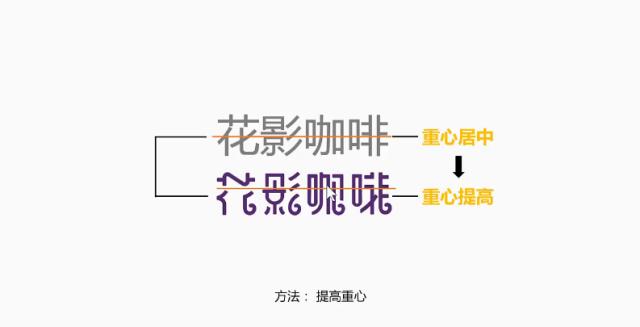 字体设计的基本流程